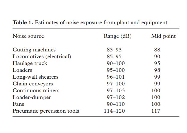 Estimates of noise exposure from plant and equipment